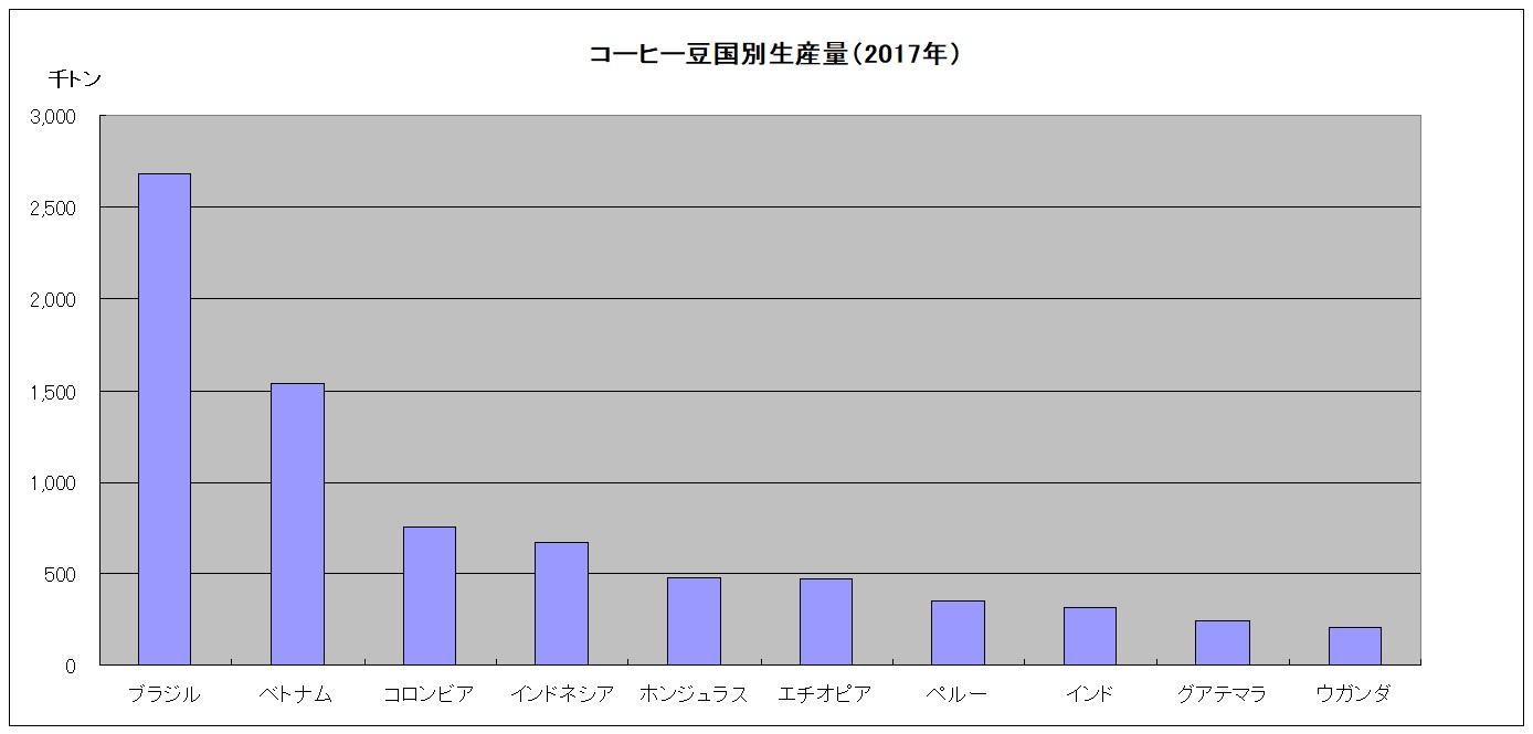コーヒー豆の国別生産量 2017年 比較用の棒グラフ